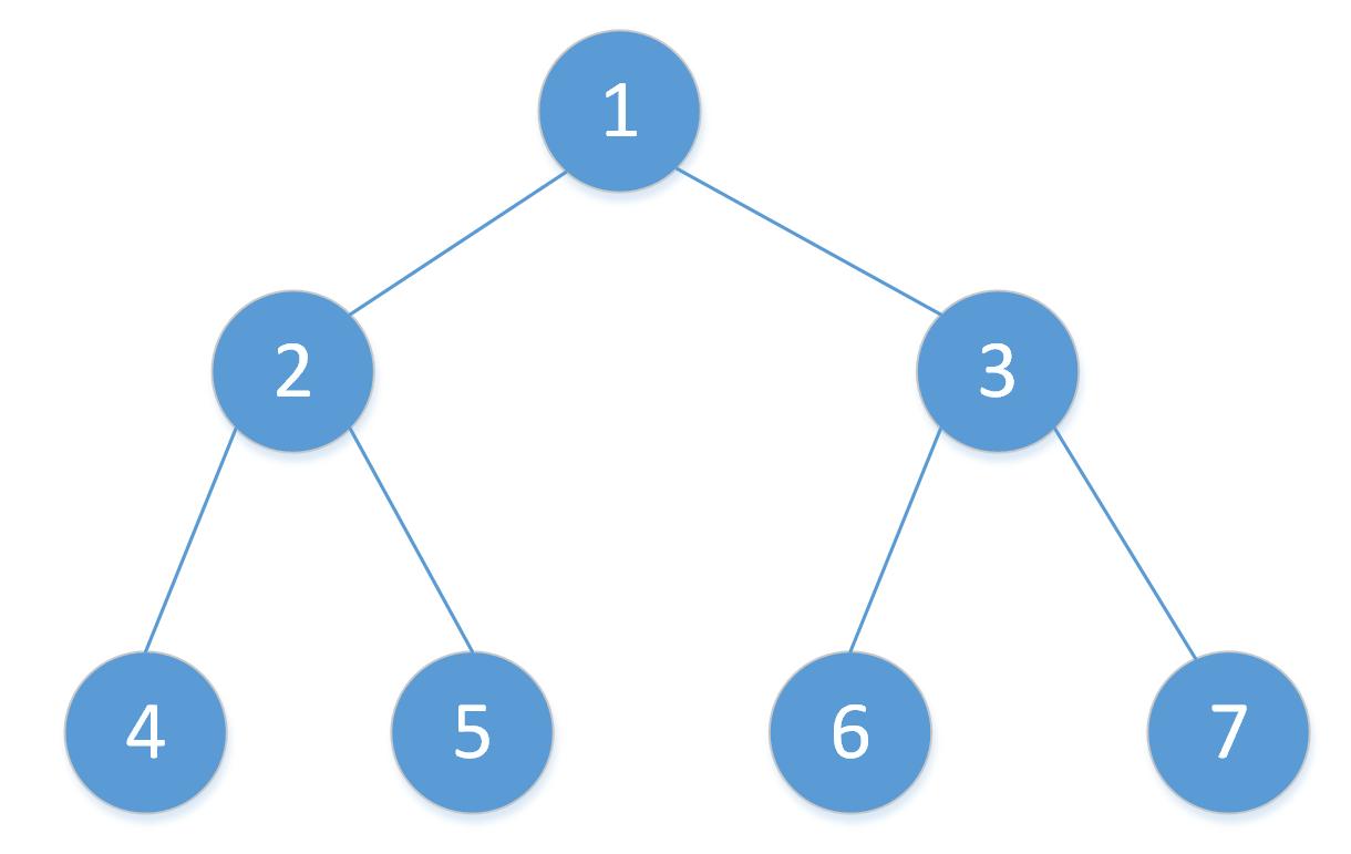 二叉树实现 - Java